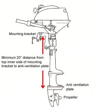 How to measure trolling motor shaft length caferacer for Trolling motor shaft length
