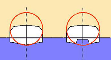Stability of Tunnel Hulls in kayaks